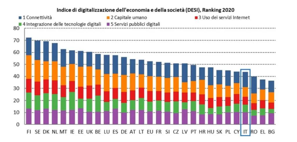DESI indice di digitalizzazione 2020