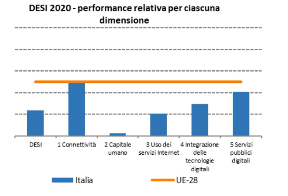 DESI performance imprese italiane