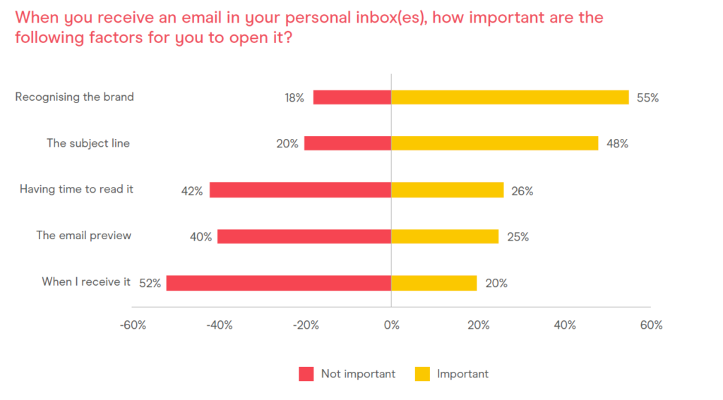consumer email tracker open rate factors