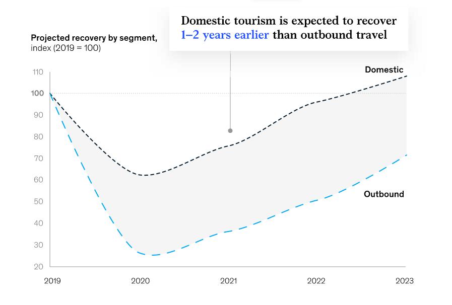 trend di crescita turismo di prossimità