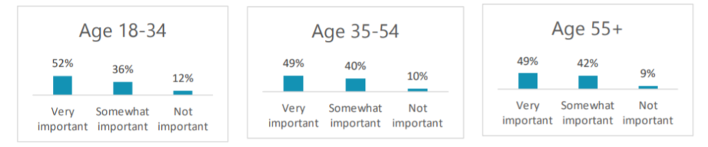 customer care importance by age