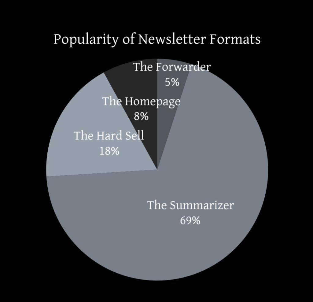 I formati di newsletter più popolari