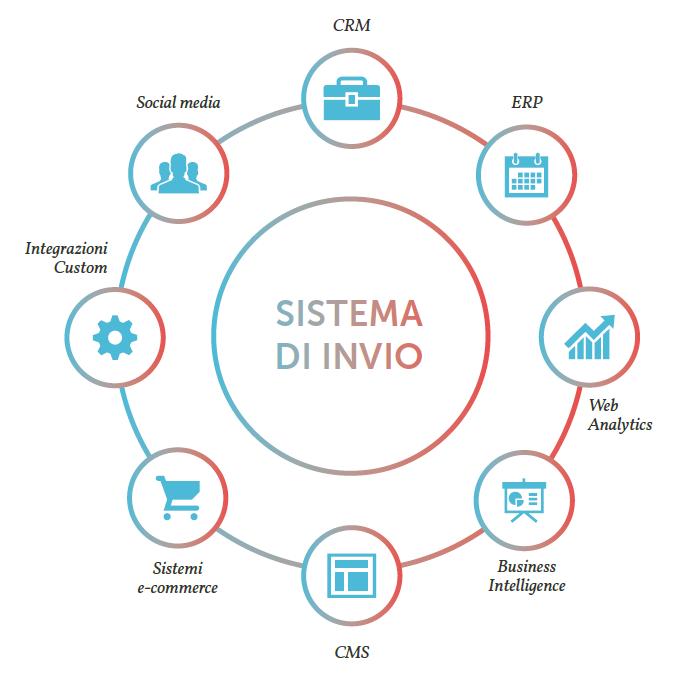 La creazione di un ecosistema digitale