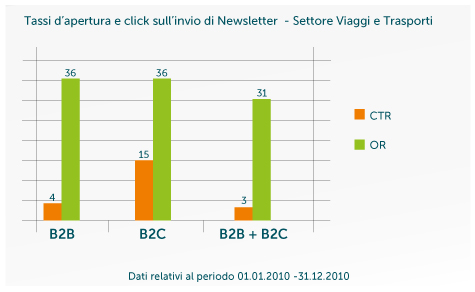 grafico newsletter
