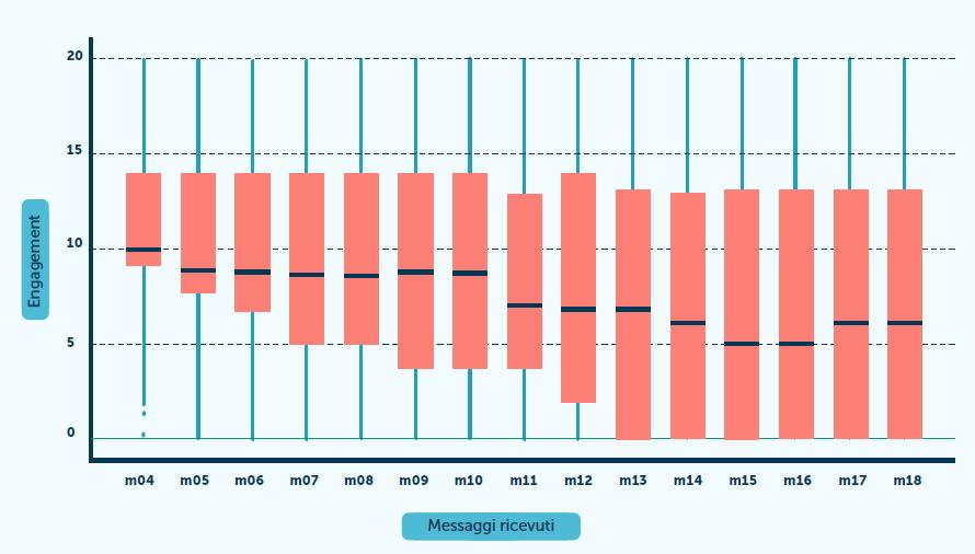 grafico engagement su base quantità di email