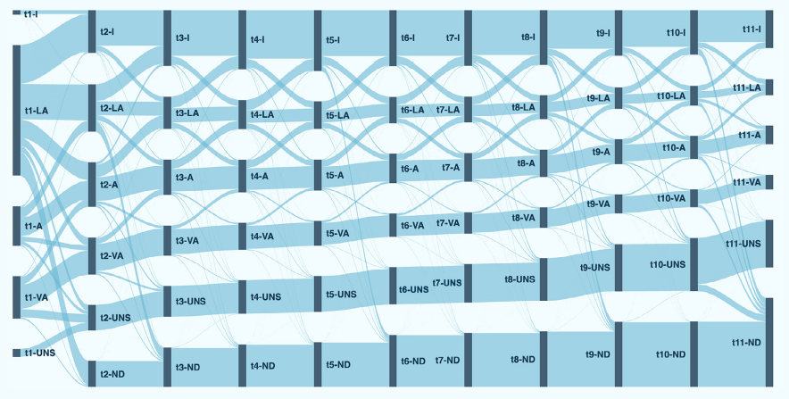 grafico transizioni utenti