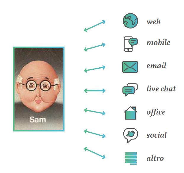 Profilare l'utente