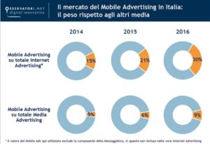 Crescita del mobile advertising in Italia