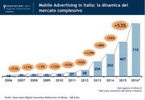 Crescita del mobile advertising in Italia