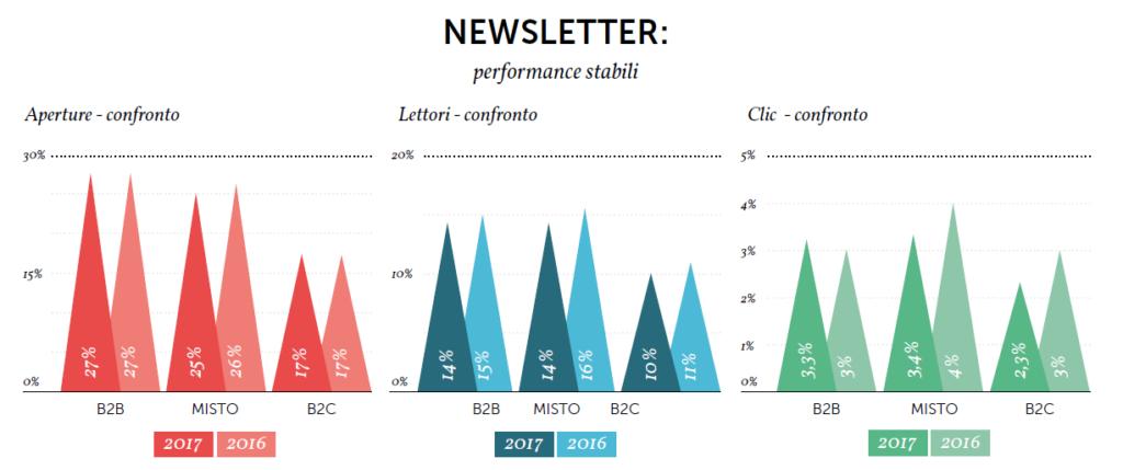I dati relativi al comparto newsletter