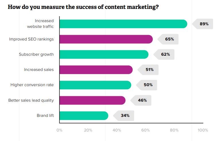 Come le aziende misurano il successo del content