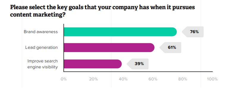 Gli obiettivi del Content Marketing