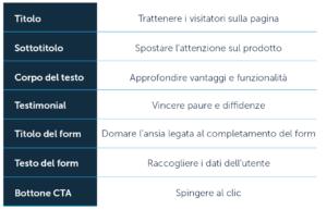 Obiettivi delle parti di una landing page
