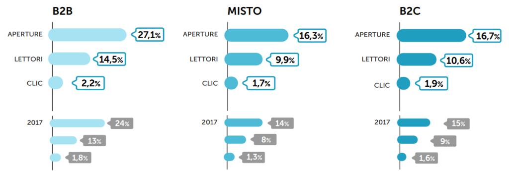 DEM: le performance anno su anno