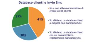 Il rapporto tra database e invio di SMS