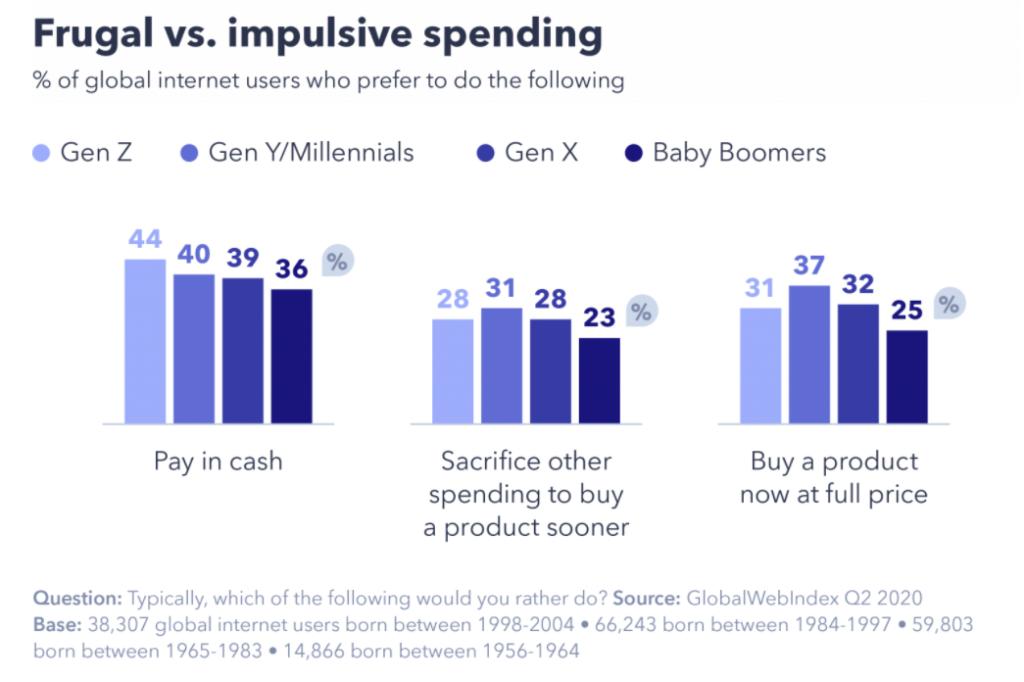gen z vs millennial frugal vs impulsive spending