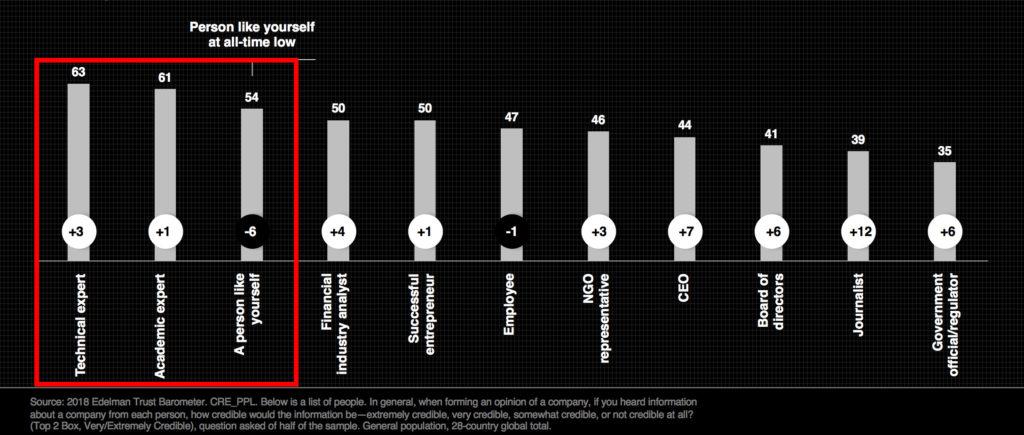 Trust Barometer Edelman 2018