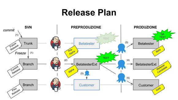 Fig. 1 - L'immagine illustra il procedimento di rilascio.