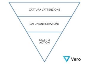 Lo schema a piramide rovesciata per le email
