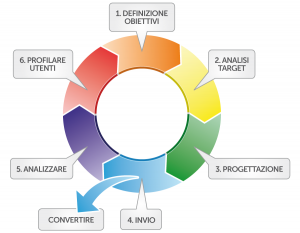 Schema Ciclo di Vita Email Marketing