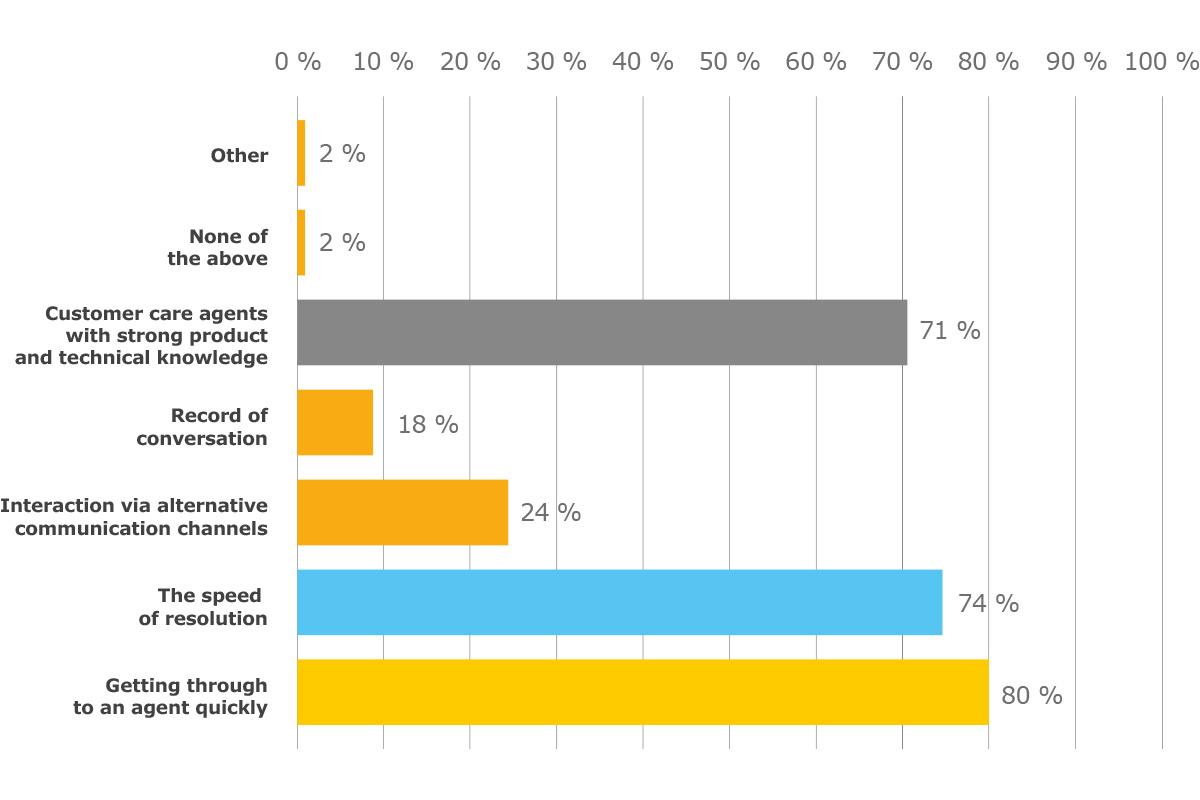 Le priorità dei clienti nell'interazione con le aziende