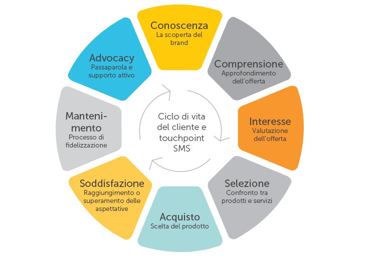 Il ciclo di vita del cliente.