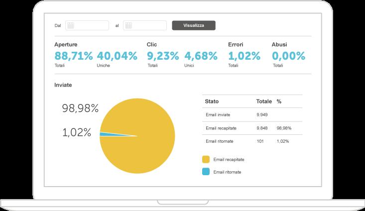 SMTP+ statistiche