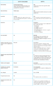 Tabella comparativa SMTP - SMTP+