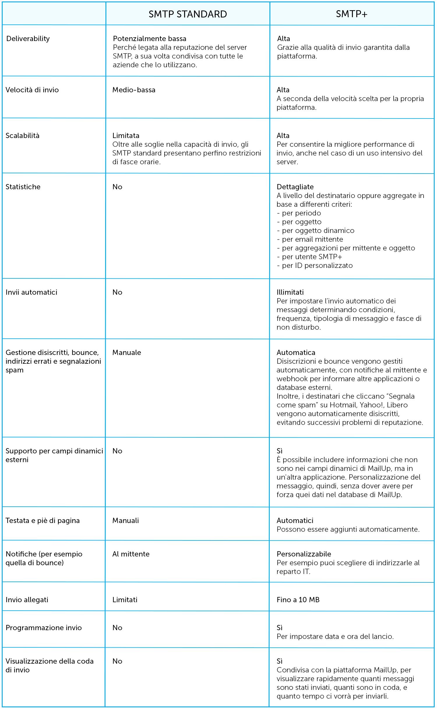 Tabella comparativa SMTP