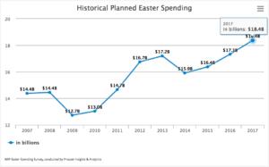 Storico spending per Pasqua - USA