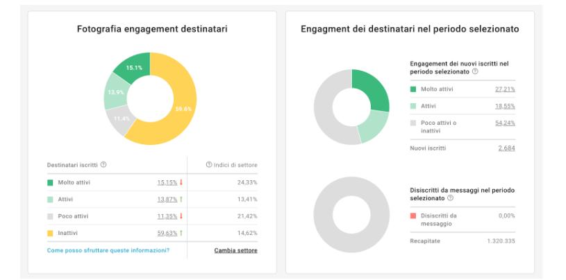 grafici di engagement