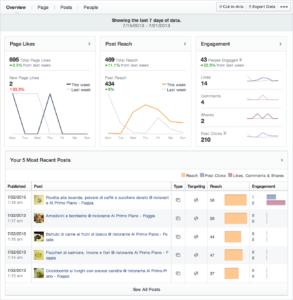 Strumenti content marketing - Social Analytics