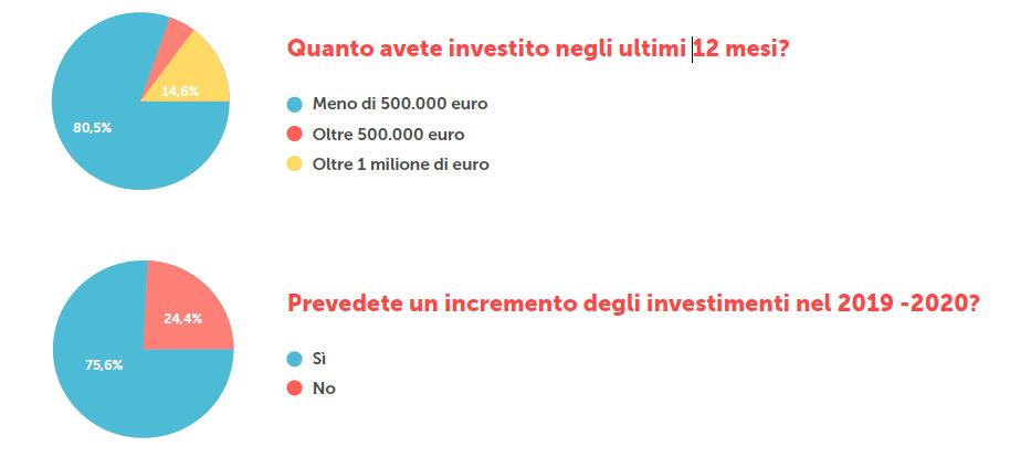 Gli investimenti passati e prossimi