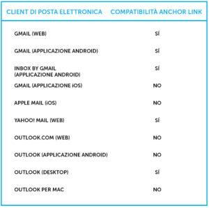 Anchor link compatibilità