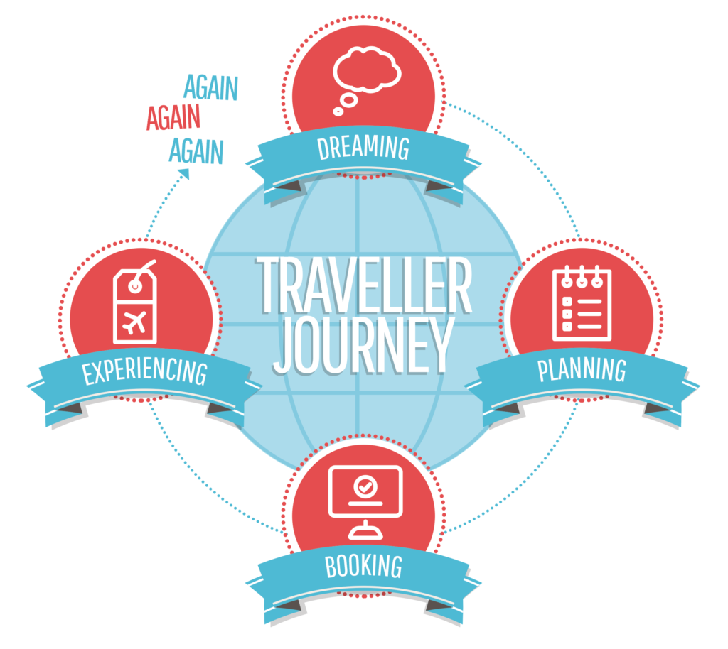 Il traveller journey