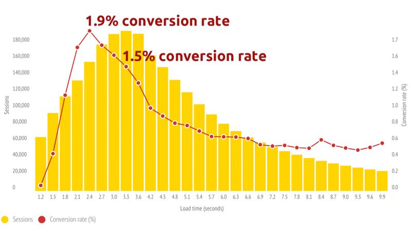Rapporto tra velocità di caricamento e conversion rate
