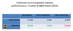 Web In Tourism caso B&B Hotels MailUp