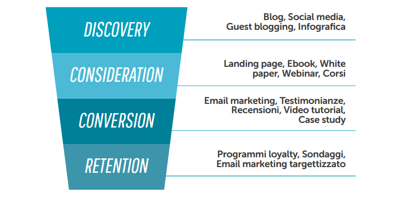 Il funnel del Content Marketing