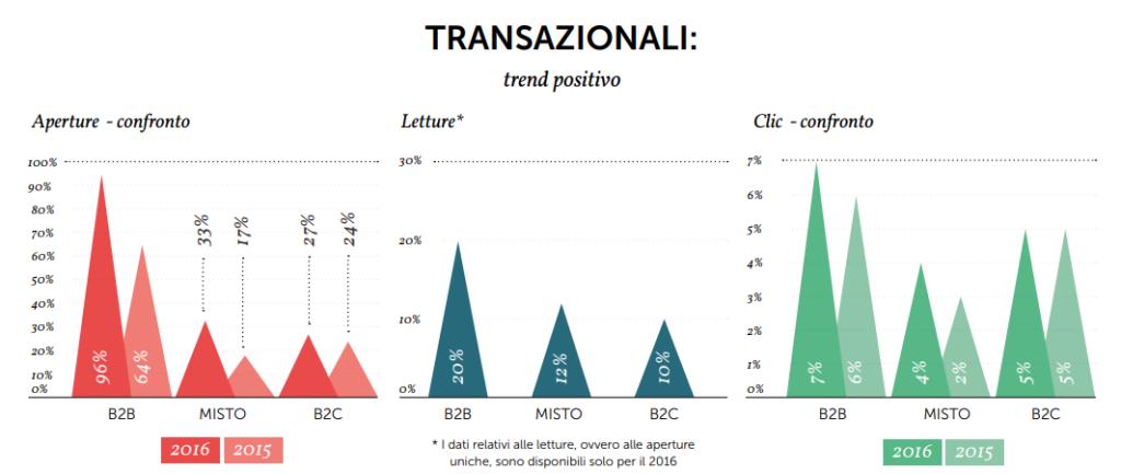 Un recap statistico sulle email transazionali